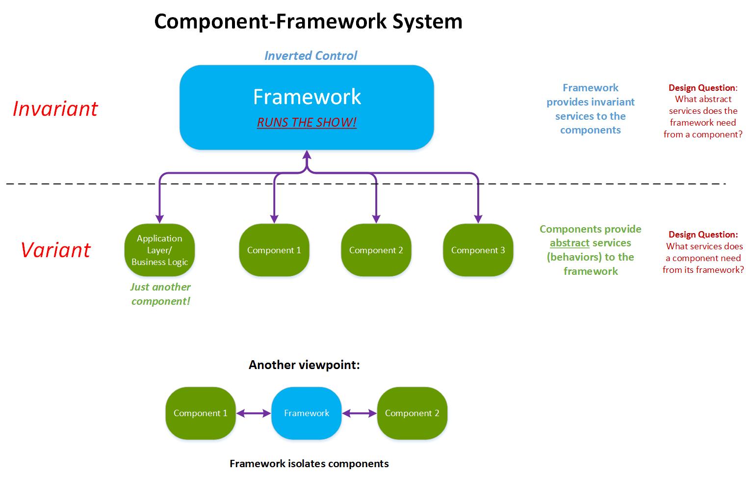 component frameworks diagram
